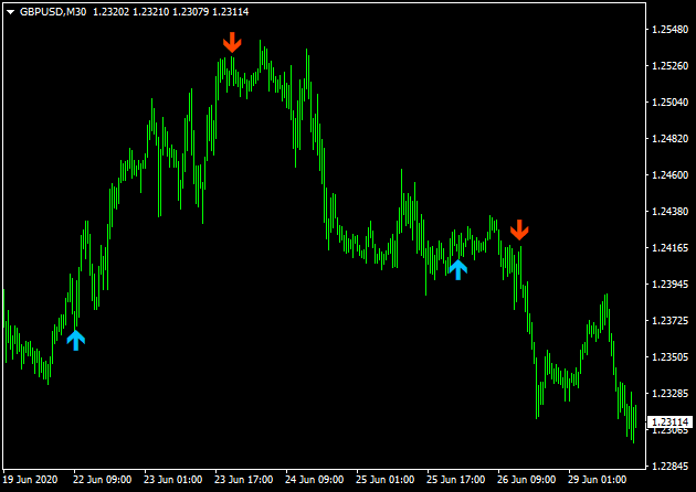 Forex trading reversal indicator mt4 trans investment inc