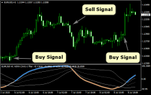 How to Use Oscillators to Warn You of the End of a Trend - blogger.com