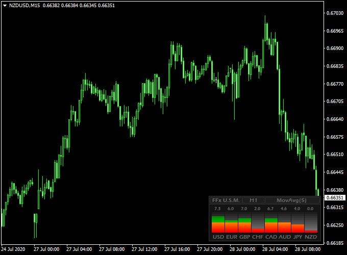 phth indicator forex
