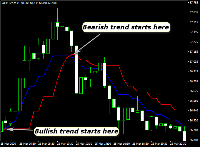 No-Repaint ZAD Forex Buy/Sell Indicator For MT4