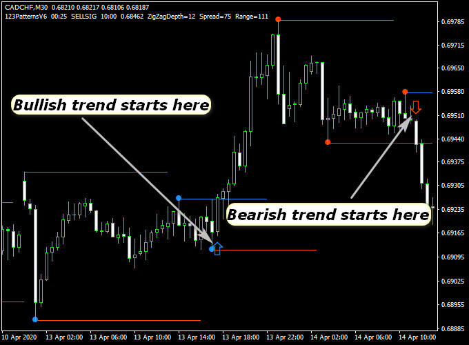 Forex 123 pattern indicator metatrader forex live currency rates