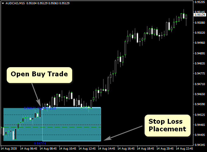 MT4 Session Indicator - Unlock The Secret About Trading