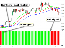 Trend reverting indicator forex