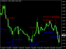 How to follow forex candles